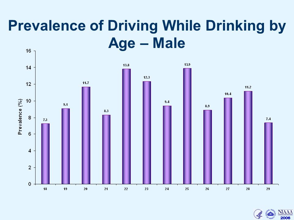 Prevalence of Driving While Drinking by Age – Male