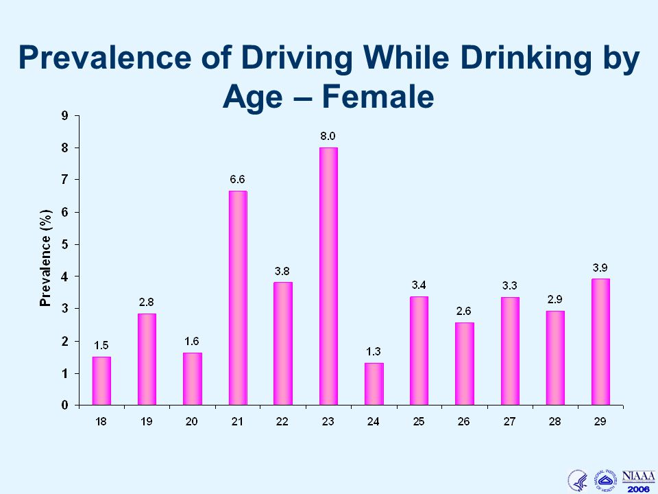 Prevalence of Driving While Drinking by Age – Female