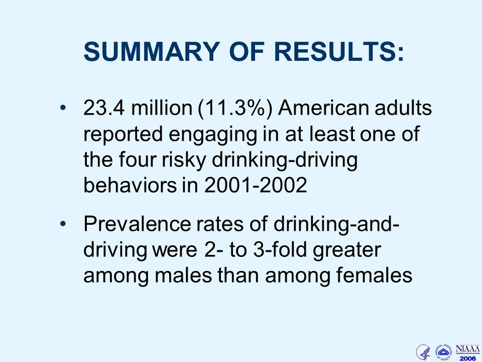 SUMMARY OF RESULTS: 23.4 million (11.3%) American adults reported engaging in at least one of the four risky drinking-driving behaviors in Prevalence rates of drinking-and- driving were 2- to 3-fold greater among males than among females