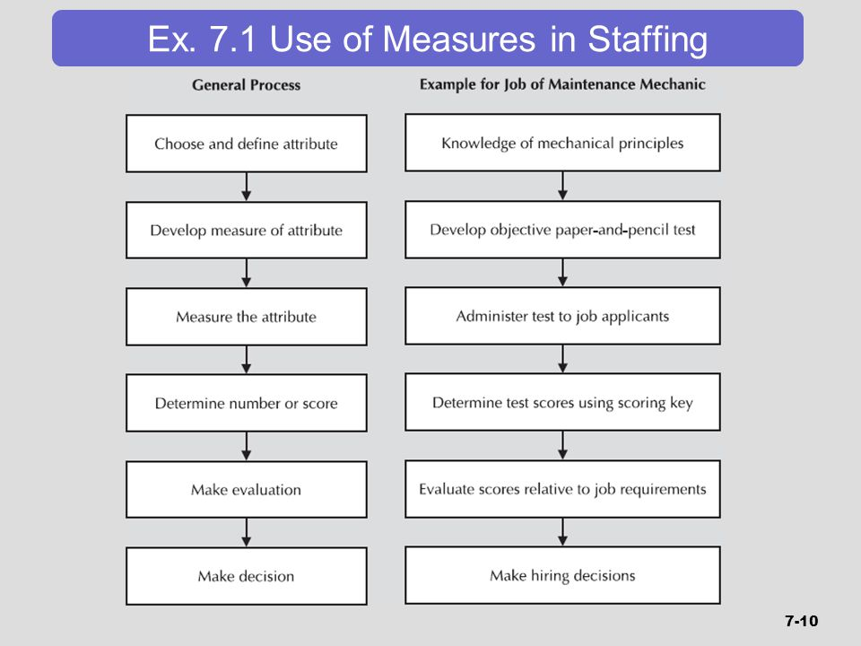 Ex. 7.1 Use of Measures in Staffing 7-10