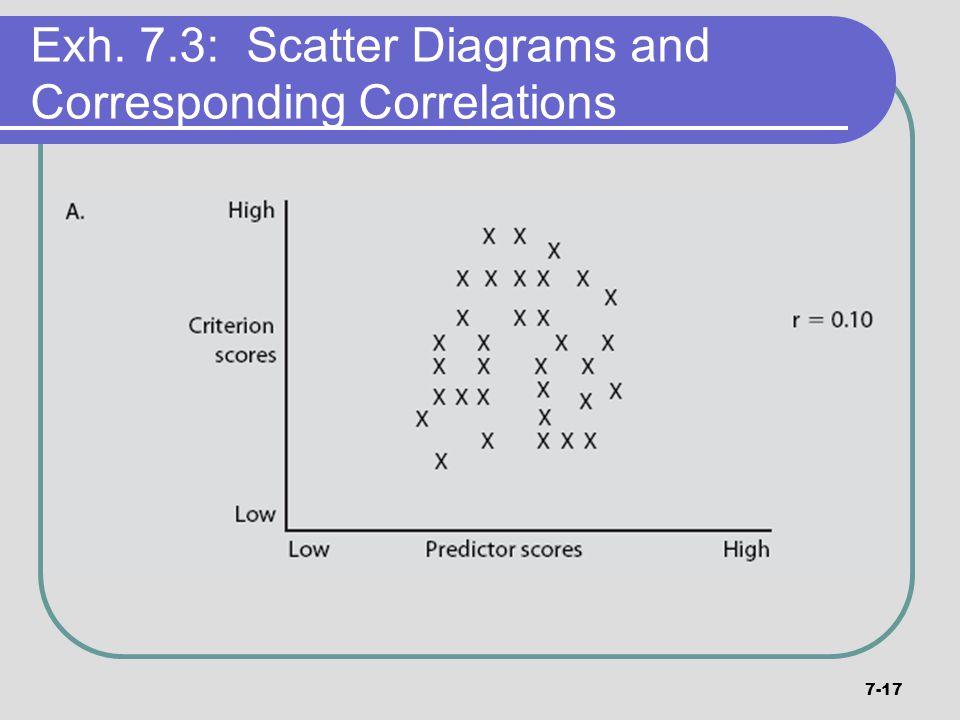 7-17 Exh. 7.3: Scatter Diagrams and Corresponding Correlations