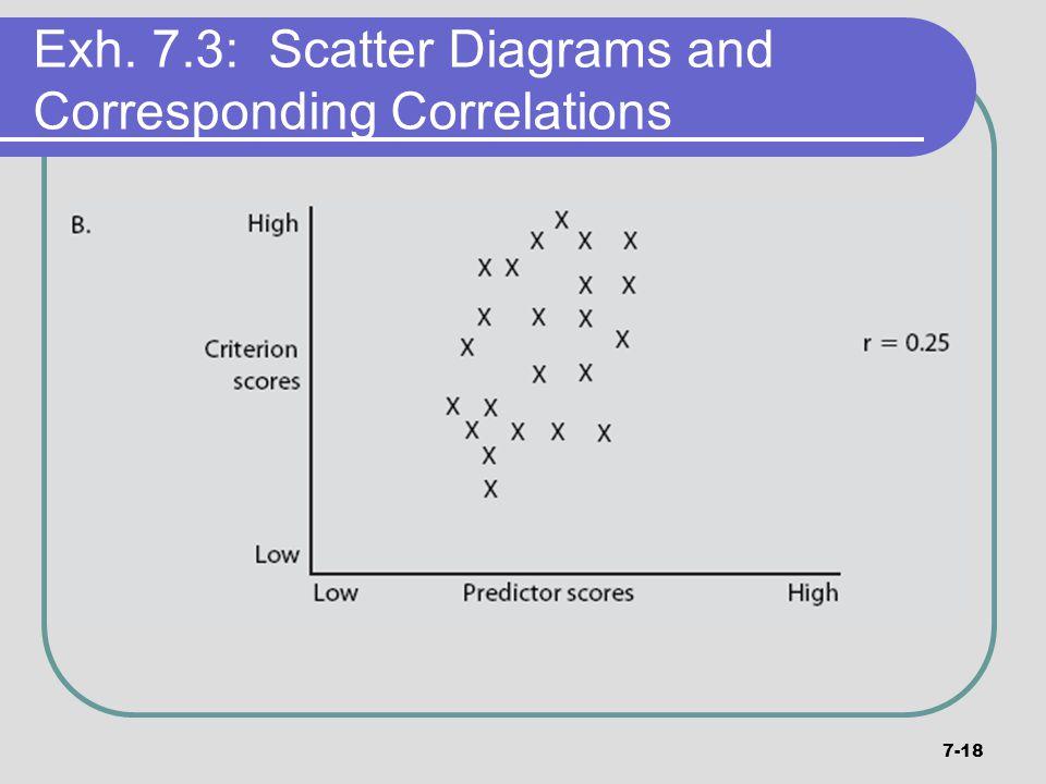 7-18 Exh. 7.3: Scatter Diagrams and Corresponding Correlations