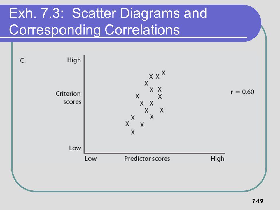 7-19 Exh. 7.3: Scatter Diagrams and Corresponding Correlations