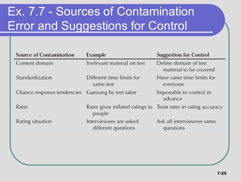7-25 Ex. 7.7 - Sources of Contamination Error and Suggestions for Control