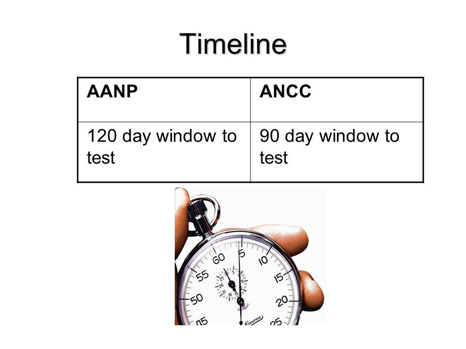 Timeline AANPANCC 120 day window to test 90 day window to test
