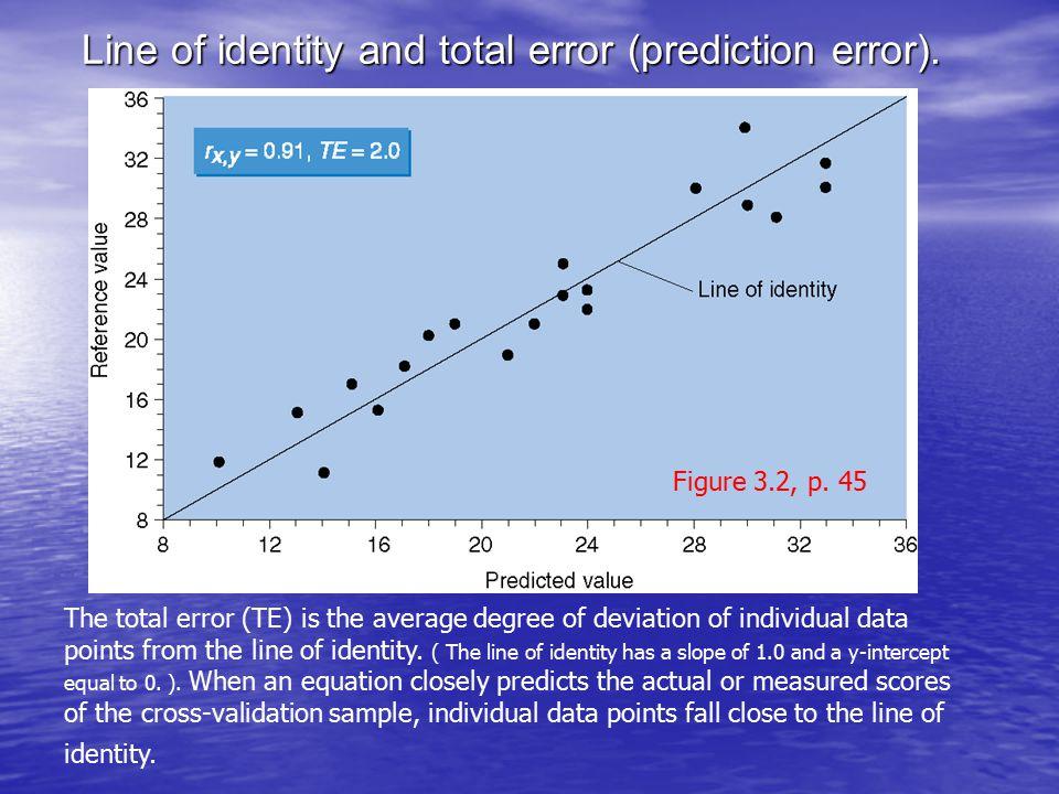 Line of identity and total error (prediction error).