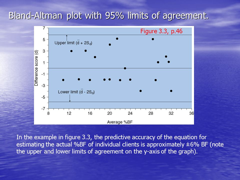 Bland-Altman plot with 95% limits of agreement.