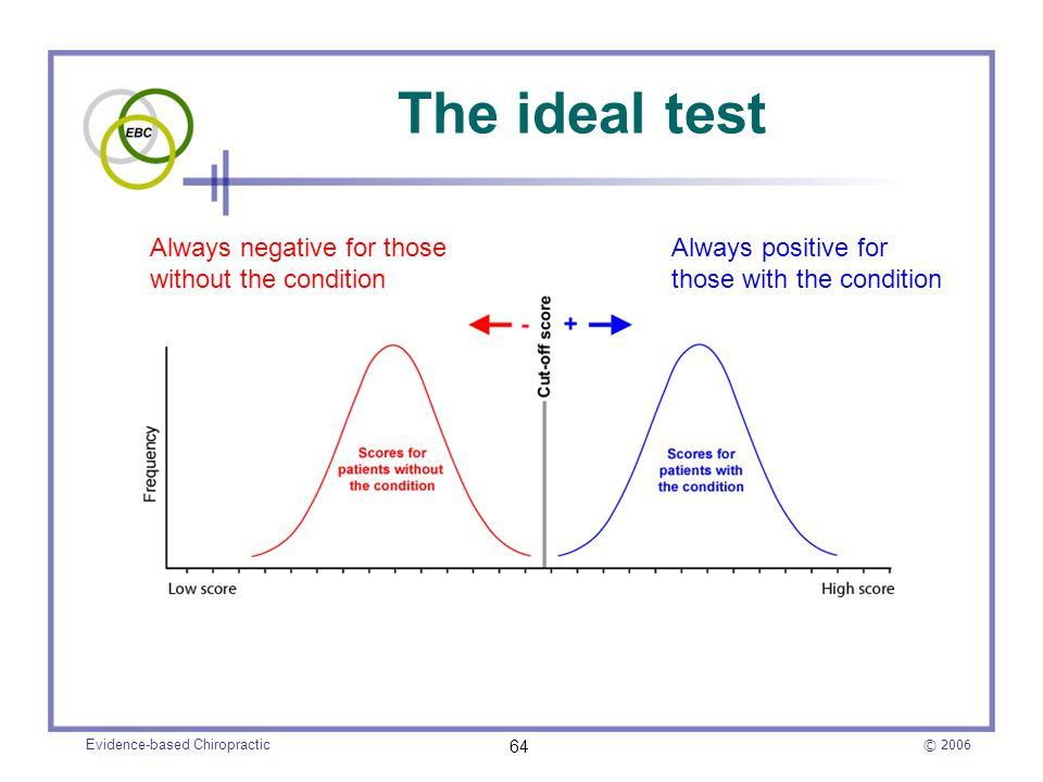 © 2006 Evidence-based Chiropractic 64 The ideal test Always positive for those with the condition Always negative for those without the condition