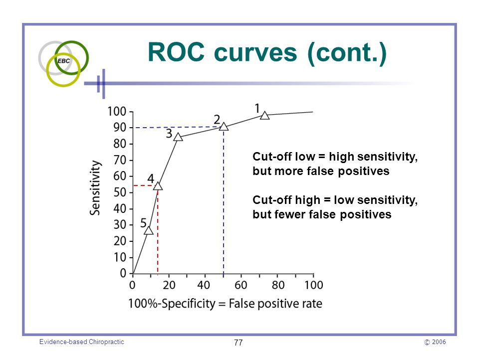 © 2006 Evidence-based Chiropractic 77 ROC curves (cont.) Cut-off low = high sensitivity, but more false positives Cut-off high = low sensitivity, but