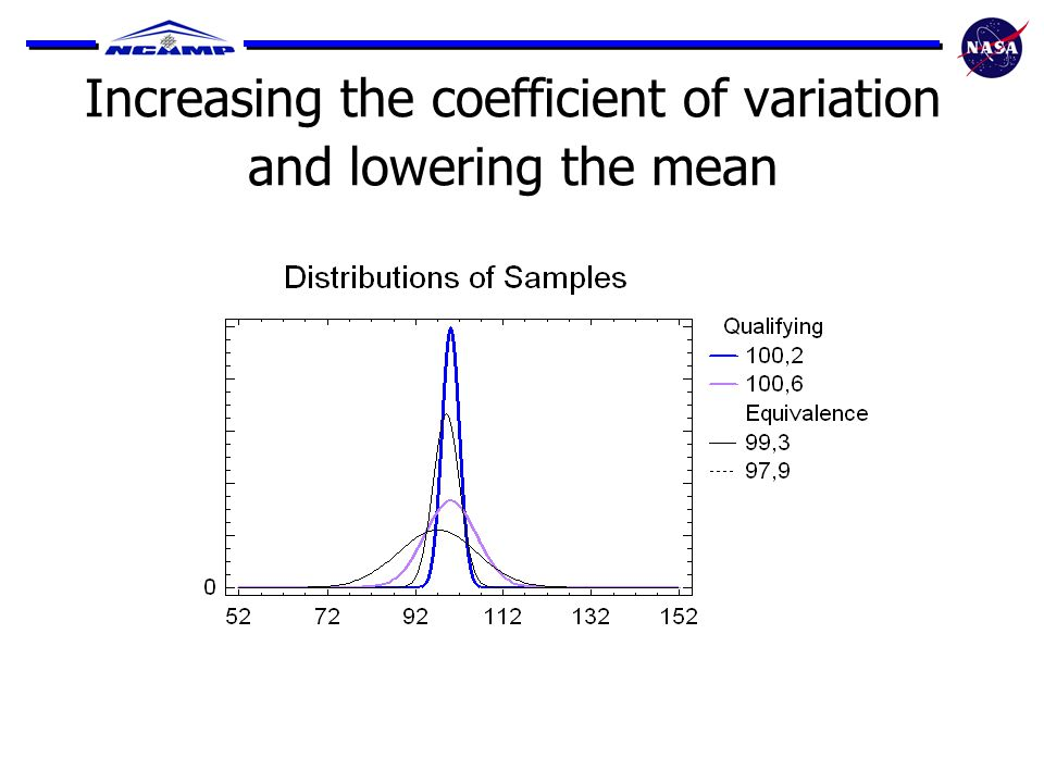 Increasing the coefficient of variation and lowering the mean