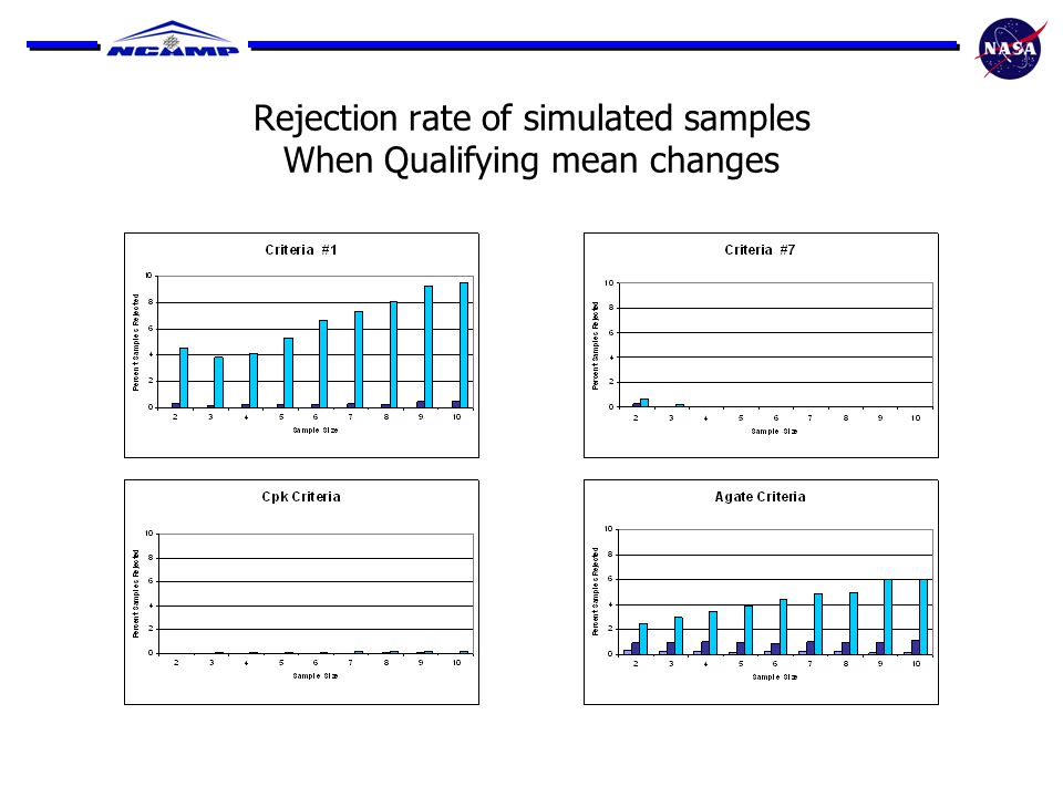 Rejection rate of simulated samples When Qualifying mean changes