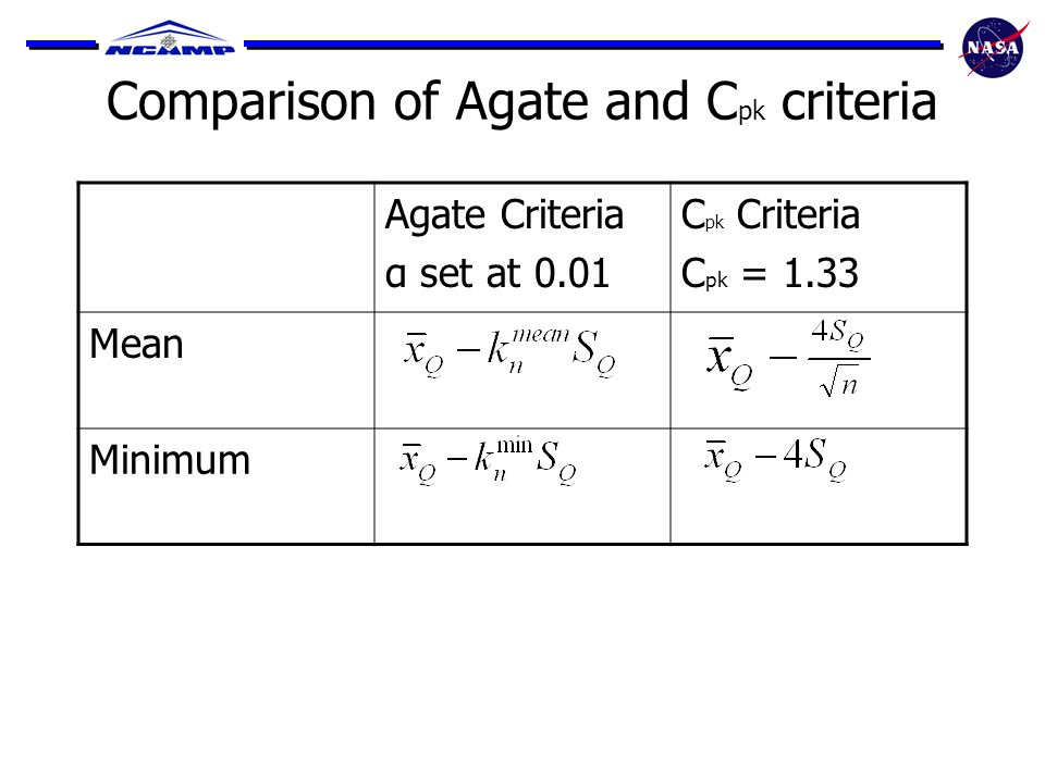 Comparison of Agate and C pk criteria Agate Criteria α set at 0.01 C pk Criteria C pk = 1.33 Mean Minimum