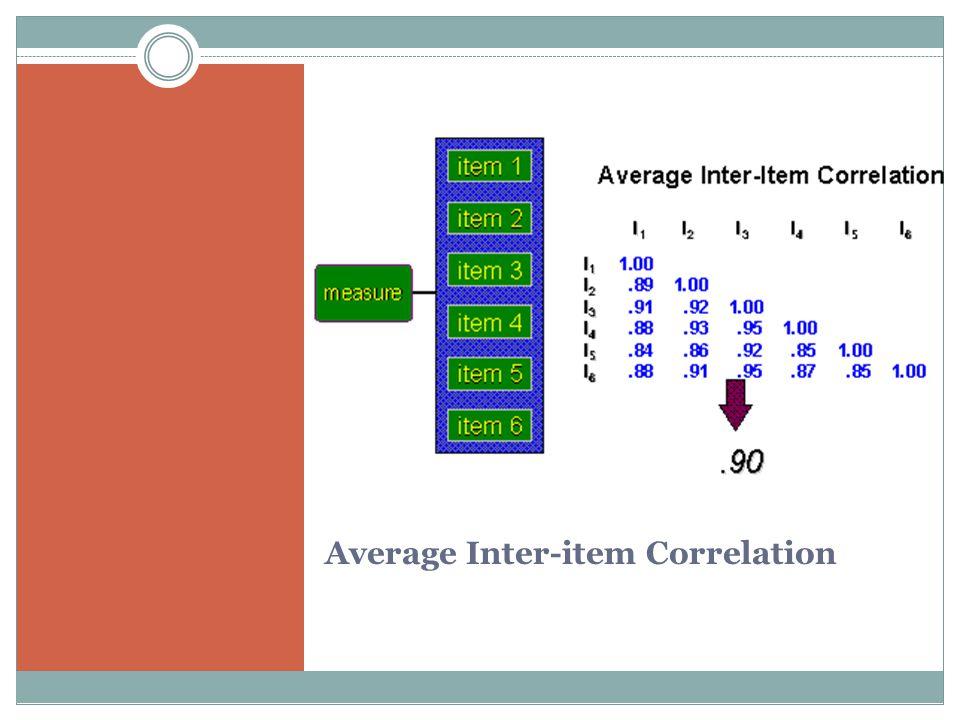 Average Inter-item Correlation