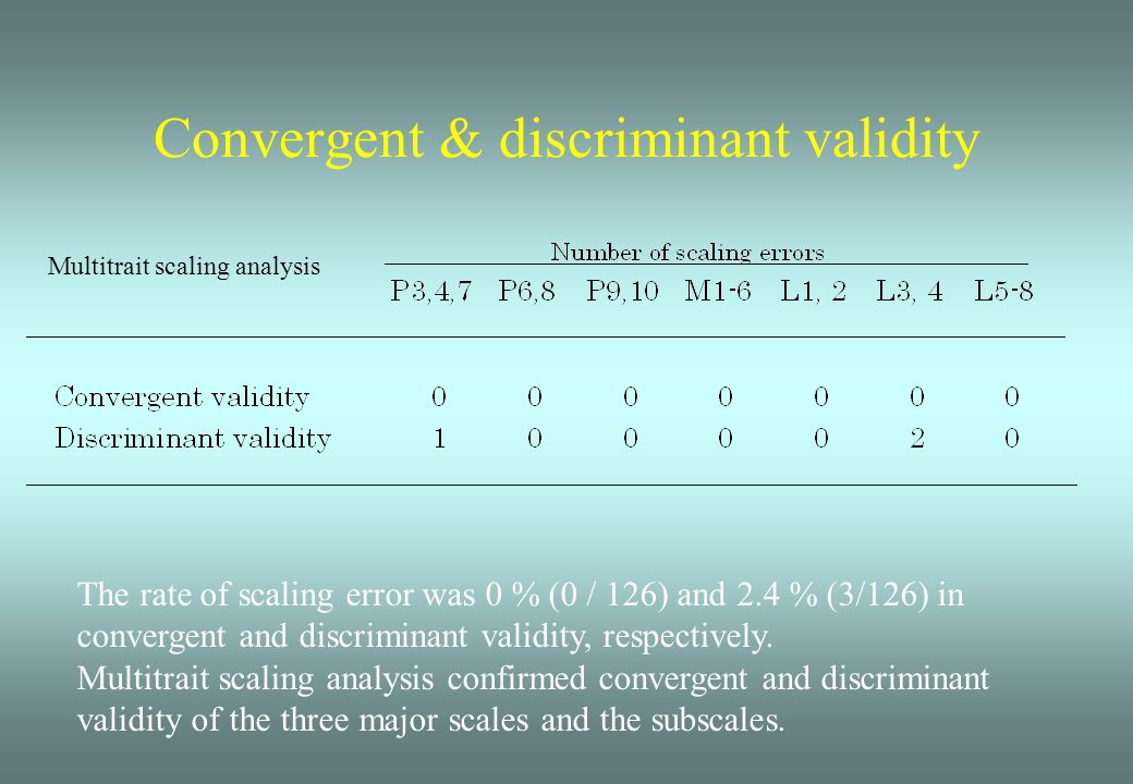 Convergent & discriminant validity Multitrait scaling analysis The rate of scaling error was 0 % (0 / 126) and 2.4 % (3/126) in convergent and discriminant validity, respectively.