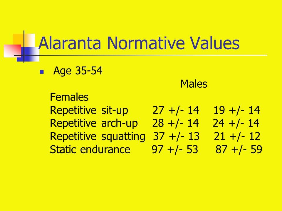 Alaranta Normative Values Age 35-54 Males Females Repetitive sit-up 27 +/- 14 19 +/- 14 Repetitive arch-up 28 +/- 14 24 +/- 14 Repetitive squatting 37 +/- 13 21 +/- 12 Static endurance 97 +/- 53 87 +/- 59