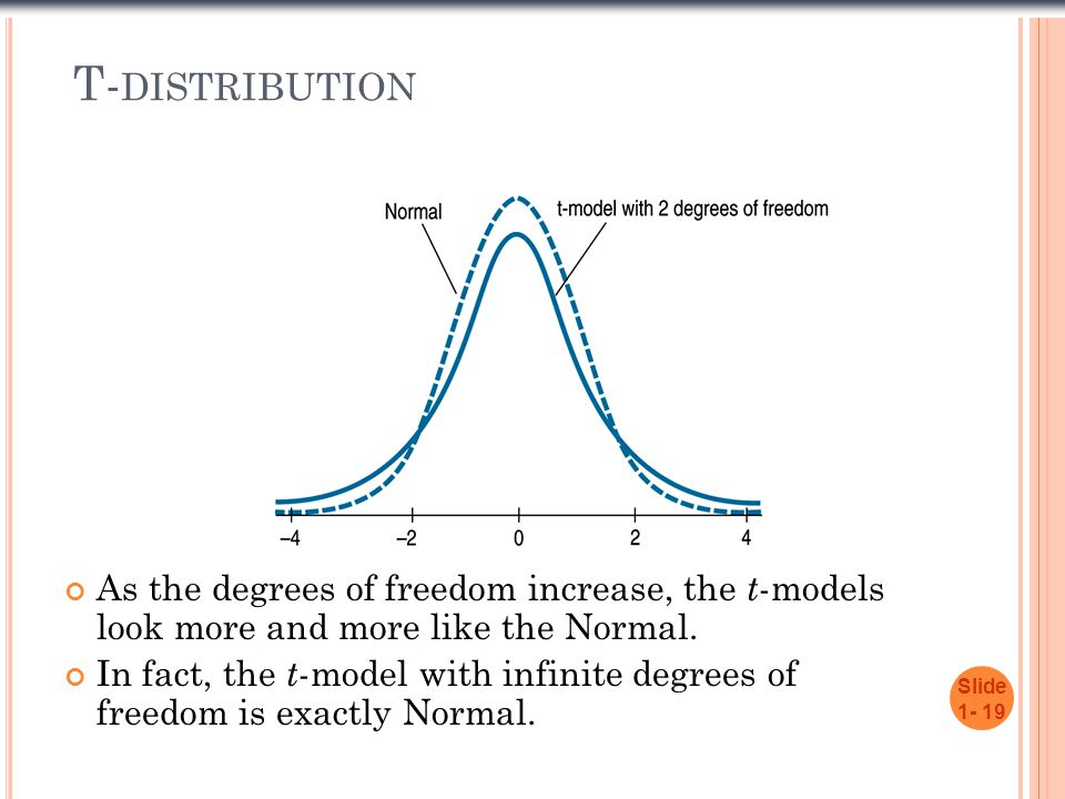 T- DISTRIBUTION As the degrees of freedom increase, the t -models look more and more like the Normal. In fact, the t -model with infinite degrees of f