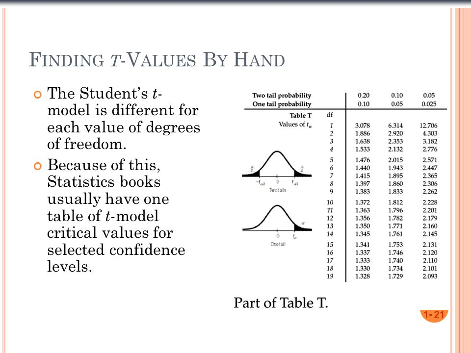F INDING T -V ALUES B Y H AND The Student's t - model is different for each value of degrees of freedom.