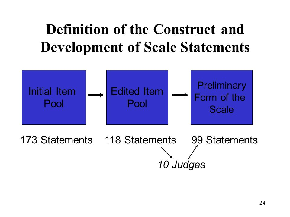 24 Definition of the Construct and Development of Scale Statements Initial Item Pool Edited Item Pool Preliminary Form of the Scale 173 Statements118 Statements99 Statements 10 Judges