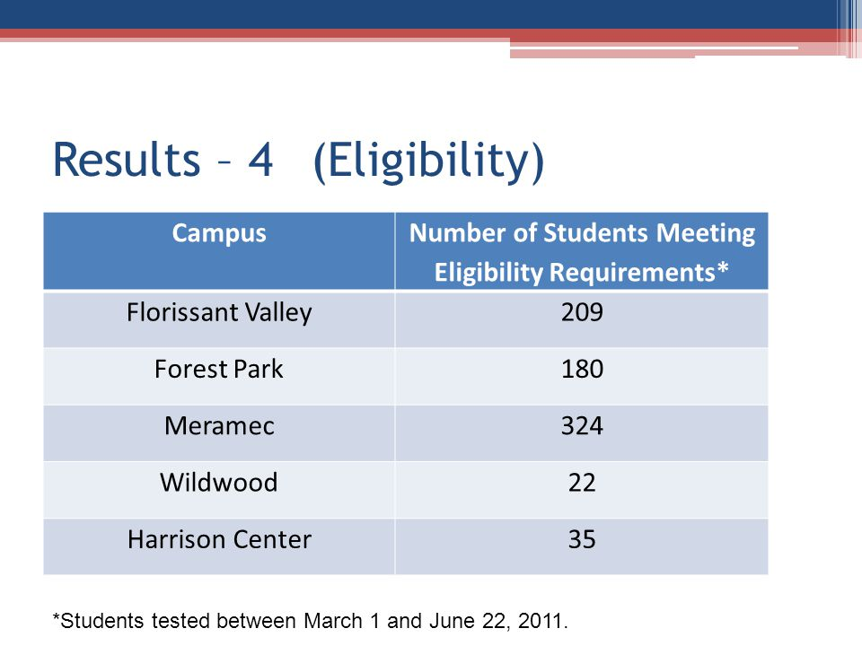 Results – 4(Eligibility) Campus Number of Students Meeting Eligibility Requirements* Florissant Valley209 Forest Park180 Meramec324 Wildwood22 Harriso