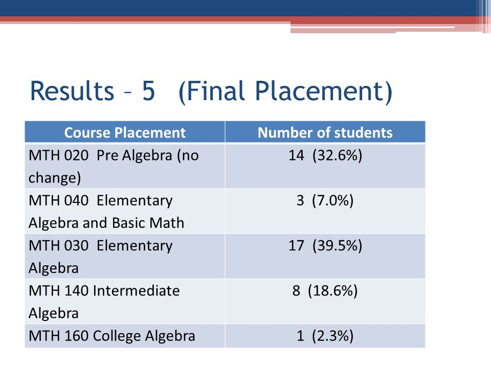 Results – 5(Final Placement) Course PlacementNumber of students MTH 020 Pre Algebra (no change) 14 (32.6%) MTH 040 Elementary Algebra and Basic Math 3