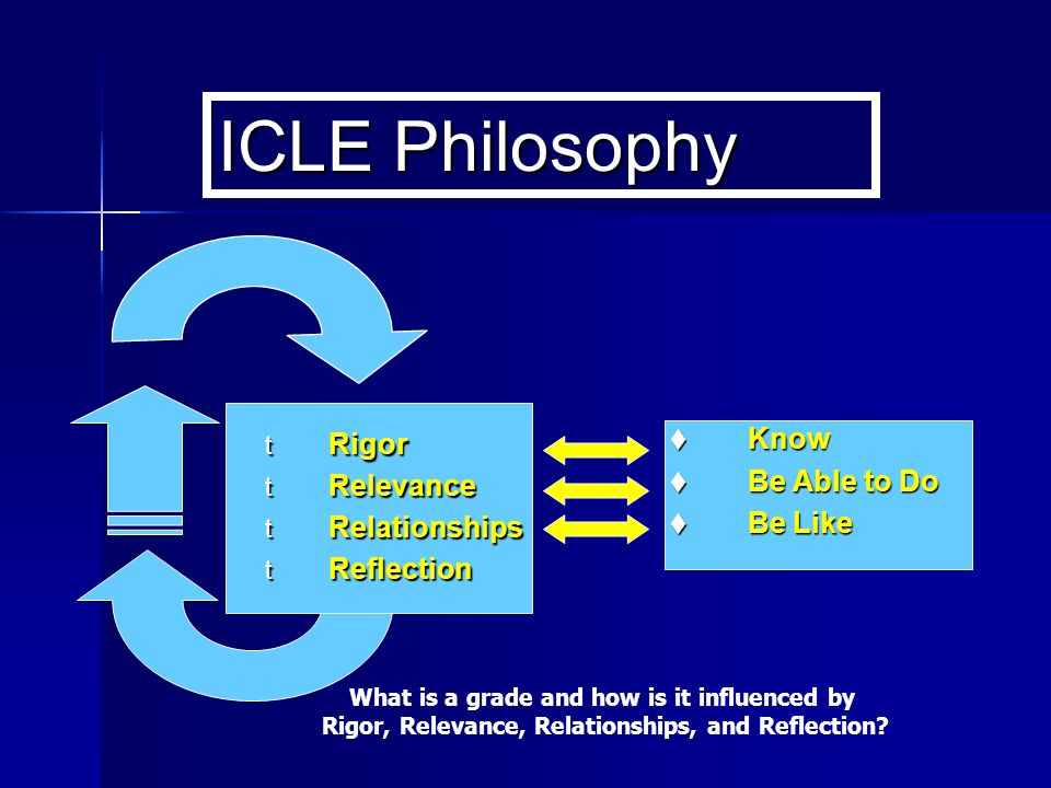 ICLE Philosophy  Know  Be Able to Do  Be Like t Rigor t Relevance t Relationships t Reflection What is a grade and how is it influenced by Rigor, R