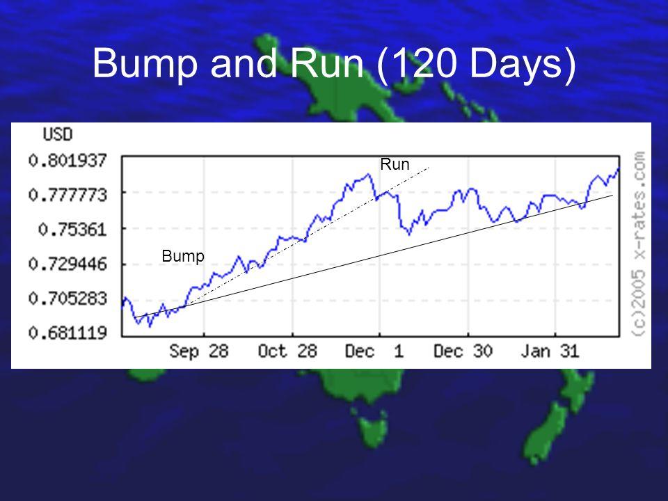 Bump and Run (120 Days) Bump Run