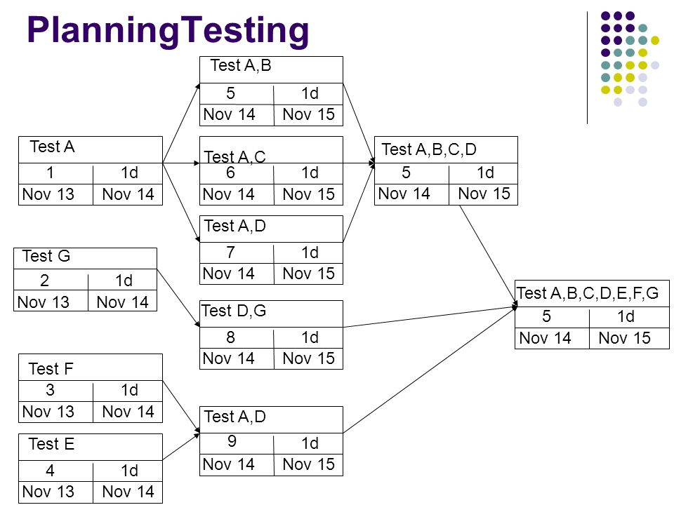 PlanningTesting Test G Nov 13Nov 14 1d2 Test A Nov 13Nov 14 1d1 Test F Nov 13Nov 14 1d3 Test E Nov 13Nov 14 1d4 Test A,B Nov 14Nov 15 1d5 Test A,C Nov 14Nov 15 1d6 Test A,D Nov 14Nov 15 1d7 Test D,G Nov 14Nov 15 1d8 Test A,D Nov 14Nov 15 1d 9 Test A,B,C,D Nov 14Nov 15 1d5 Test A,B,C,D,E,F,G Nov 14Nov 15 1d5