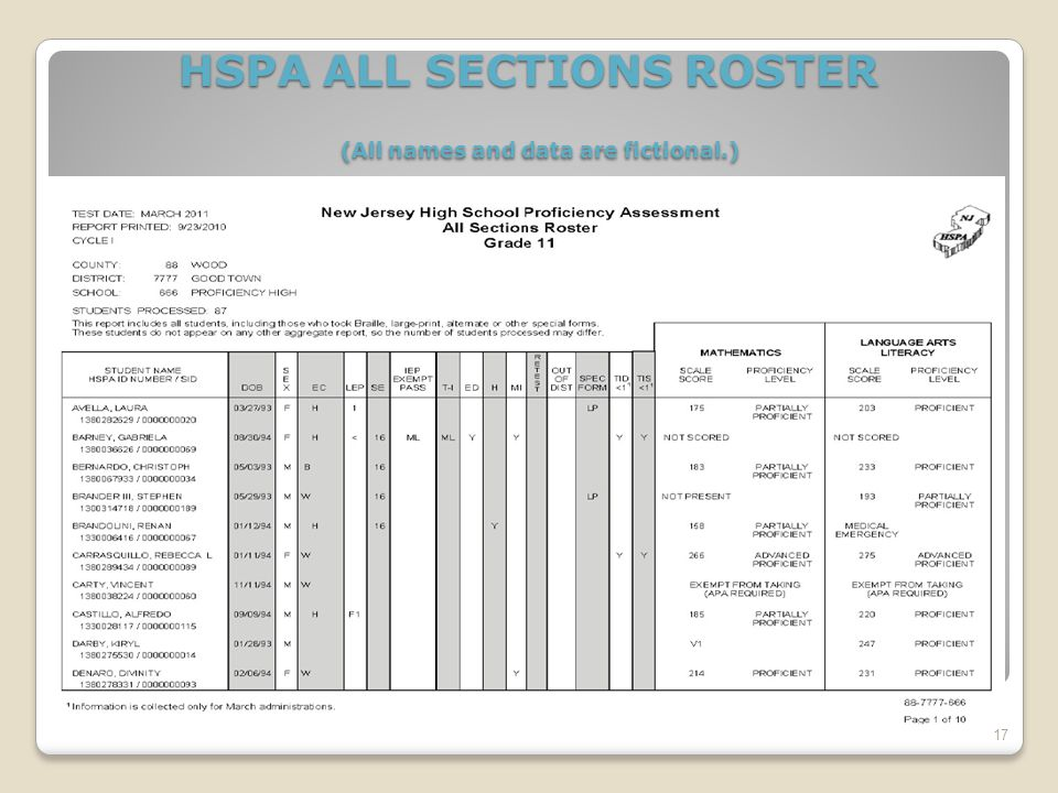 HSPA ALL SECTIONS ROSTER (All names and data are fictional.) 17