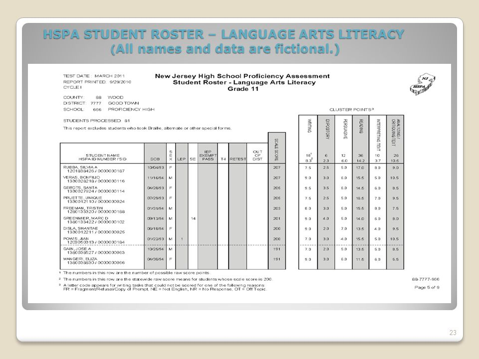 Using Just Proficient Means OR Cluster Points To Decide Which AHSA PATS The Student Needs If a student has taken the HSPA and AHSA multiple times, review all of the student's Cycle I Reports (HSPA Student Roster- Mathematics and/or HSPA Student Roster- Language Arts Literacy) and HSPA Individual Student Report (ISR) as well as AHSA e-reports to determine which AHSA LAL cluster and/or Math cluster or standard the student needs to take.