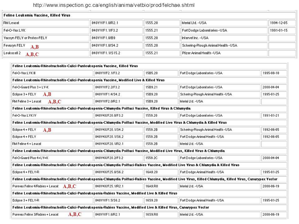 http://www.inspection.gc.ca/english/anima/vetbio/prod/felchae.shtml A,B A,B,C A,B A,B,C A,B A,B,C