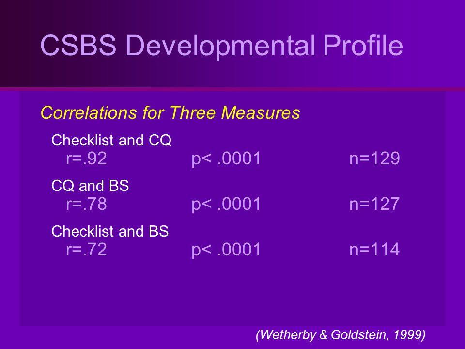 CSBS Developmental Profile Correlations for Three Measures Checklist and CQ r=.92p<.0001n=129 CQ and BS r=.78p<.0001n=127 Checklist and BS r=.72p<.000