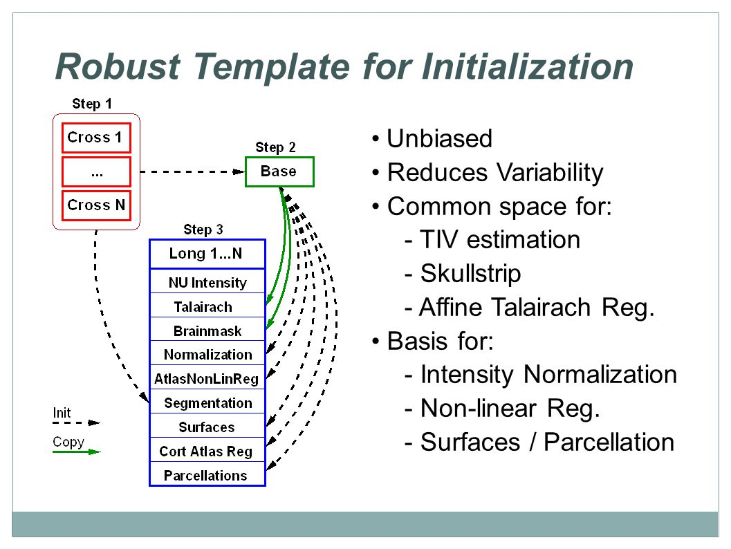 Robust Template for Initialization Unbiased Reduces Variability Common space for: - TIV estimation - Skullstrip - Affine Talairach Reg.