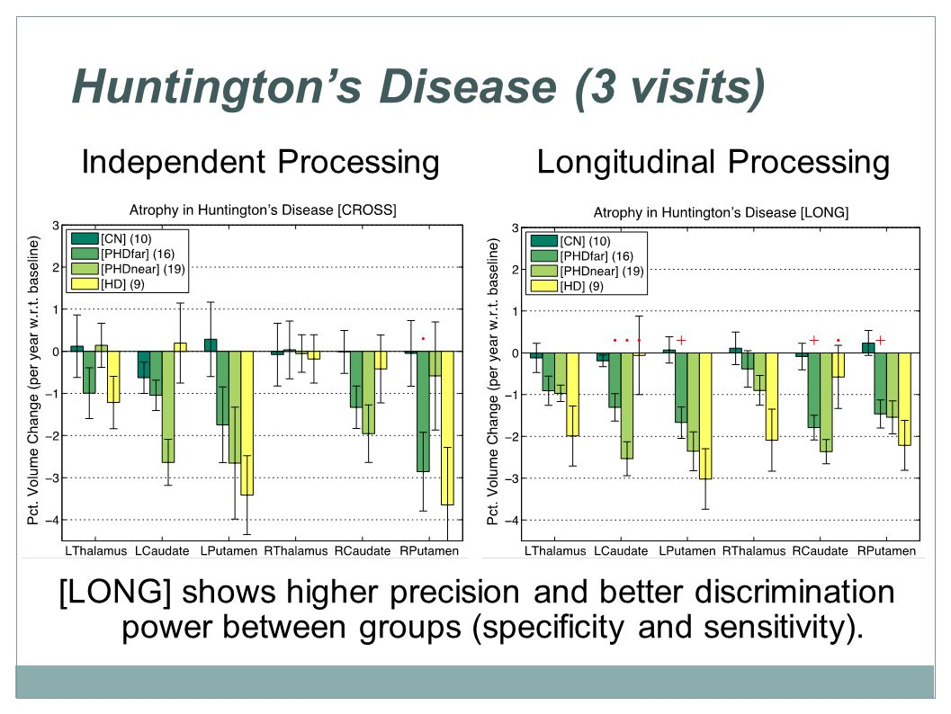 Huntington's Disease (3 visits) [LONG] shows higher precision and better discrimination power between groups (specificity and sensitivity).