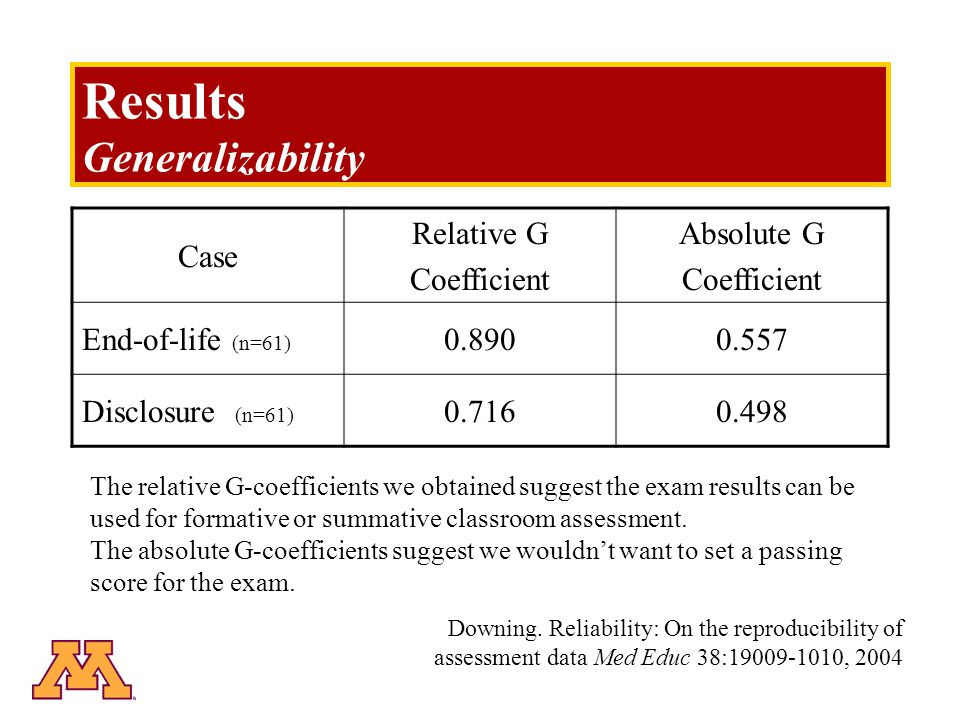 Results Generalizability Case Relative G Coefficient Absolute G Coefficient End-of-life (n=61) 0.8900.557 Disclosure (n=61) 0.7160.498 The relative G-coefficients we obtained suggest the exam results can be used for formative or summative classroom assessment.