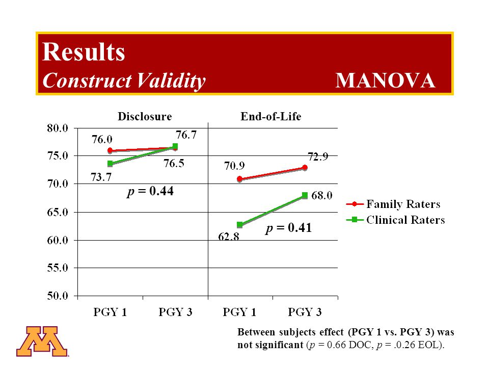 Results Construct ValidityMANOVA DisclosureEnd-of-Life p = 0.44 p = 0.41 Between subjects effect (PGY 1 vs.