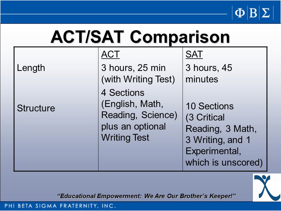 Educational Empowerment: We Are Our Brother's Keeper! ACT/SAT Comparison Length Structure ACT 3 hours, 25 min (with Writing Test) 4 Sections (English, Math, Reading, Science) plus an optional Writing Test SAT 3 hours, 45 minutes 10 Sections (3 Critical Reading, 3 Math, 3 Writing, and 1 Experimental, which is unscored)