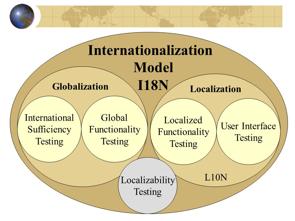 International Sufficiency Testing Global Functionality Testing Localized Functionality Testing User Interface Testing Globalization Localization L10N Internationalization Model I18N Localizability Testing