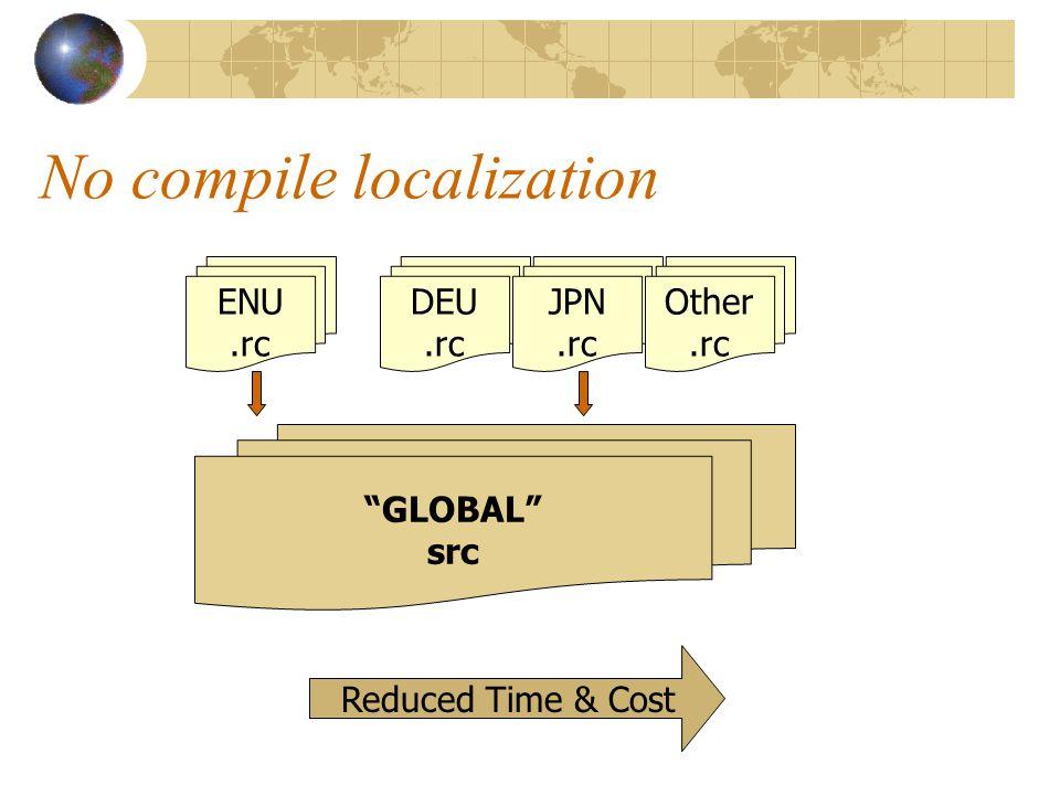 Globalization Localization L10N Internationalization Model I18N