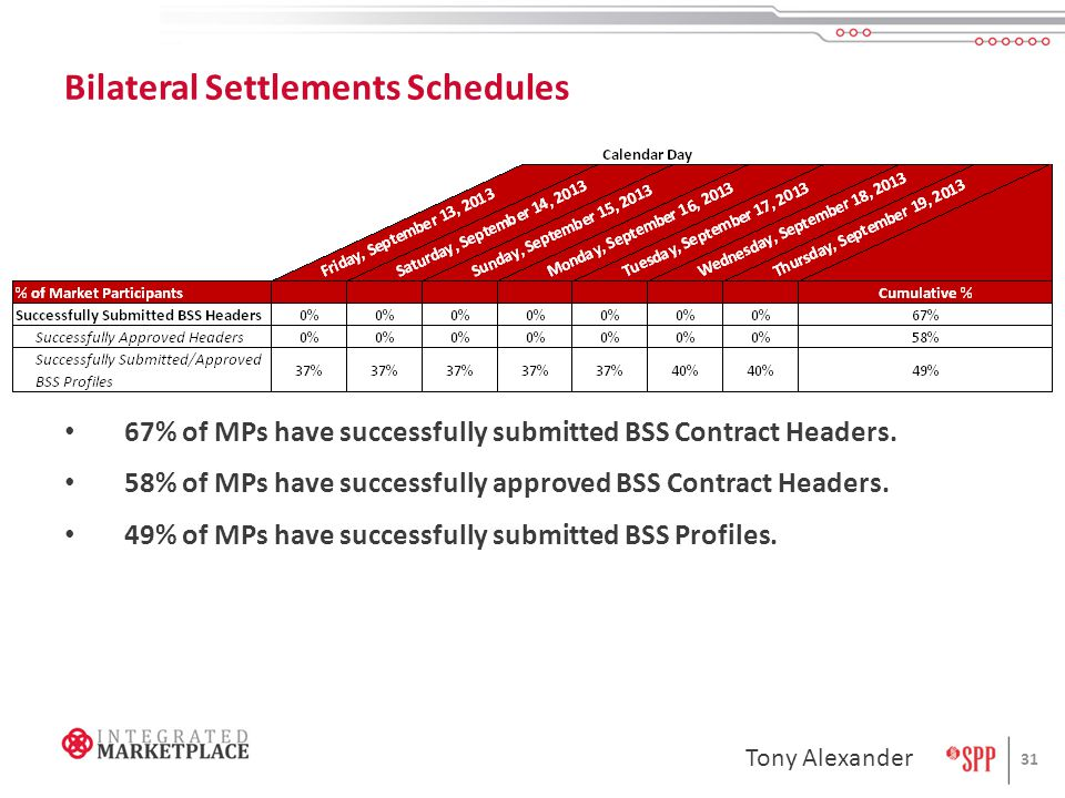 Bilateral Settlements Schedules 31 Tony Alexander 67% of MPs have successfully submitted BSS Contract Headers.