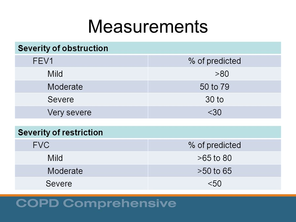 Measurements Severity of obstruction FEV1% of predicted Mild>80 Moderate50 to 79 Severe30 to Very severe<30 Severity of restriction FVC% of predicted Mild>65 to 80 Moderate>50 to 65 Severe<50