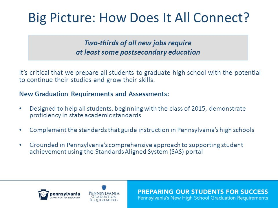 Graduation Requirements School district graduation policies must at least include: