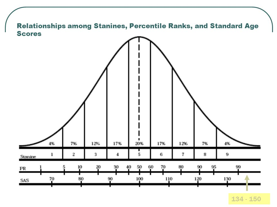 Relationships among Stanines, Percentile Ranks, and Standard Age Scores 134 - 150