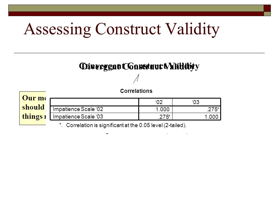 Assessing Construct Validity Convergent Construct Validity Our measure of extraversion should be correlated with things related to extraversion Divergent Construct Validity Our measure of extraversion should not be correlated with things unrelated to extraversion