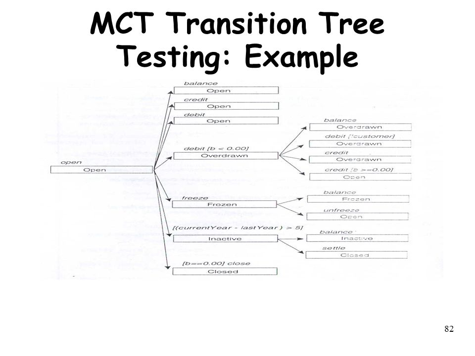 82 MCT Transition Tree Testing: Example