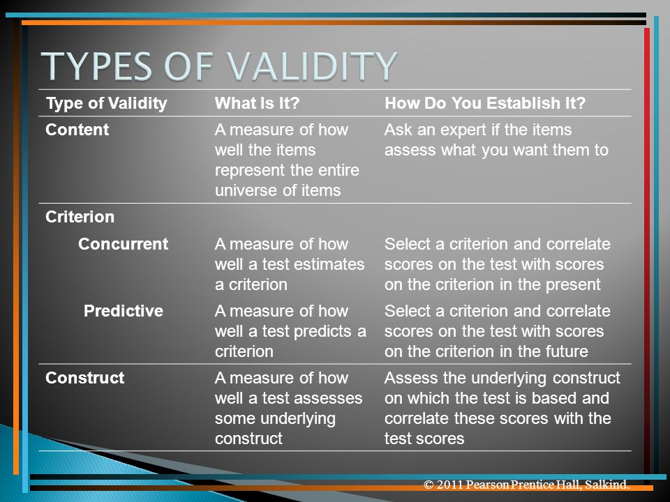 © 2011 Pearson Prentice Hall, Salkind. Type of ValidityWhat Is It?How Do You Establish It? ContentA measure of how well the items represent the entire