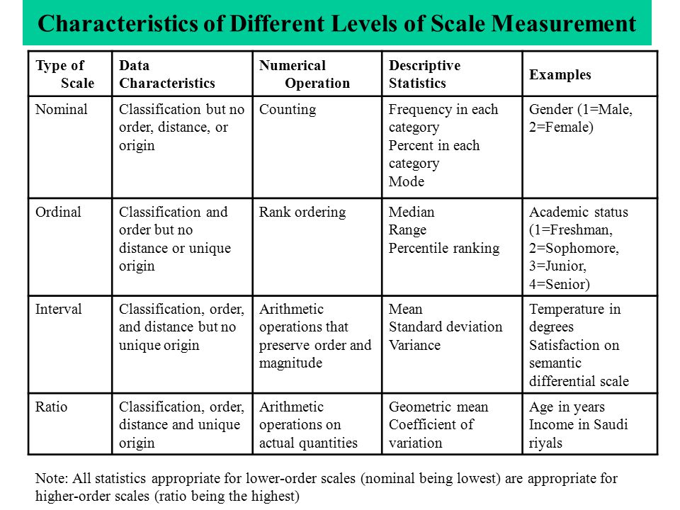 Characteristics of Different Levels of Scale Measurement Type of Scale Data Characteristics Numerical Operation Descriptive Statistics Examples NominalClassification but no order, distance, or origin CountingFrequency in each category Percent in each category Mode Gender (1=Male, 2=Female) OrdinalClassification and order but no distance or unique origin Rank orderingMedian Range Percentile ranking Academic status (1=Freshman, 2=Sophomore, 3=Junior, 4=Senior) IntervalClassification, order, and distance but no unique origin Arithmetic operations that preserve order and magnitude Mean Standard deviation Variance Temperature in degrees Satisfaction on semantic differential scale RatioClassification, order, distance and unique origin Arithmetic operations on actual quantities Geometric mean Coefficient of variation Age in years Income in Saudi riyals Note: All statistics appropriate for lower-order scales (nominal being lowest) are appropriate for higher-order scales (ratio being the highest)