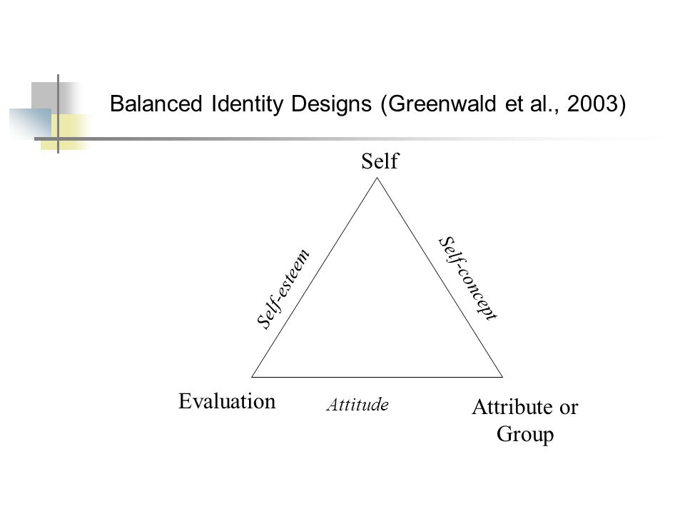 Balanced Identity Designs (Greenwald et al., 2003) Self Evaluation Attribute or Group Self-esteem Self-concept Attitude