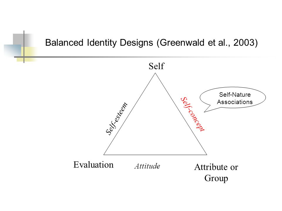 Balanced Identity Designs (Greenwald et al., 2003) Self Evaluation Attribute or Group Self-esteem Self-concept Attitude Self-Nature Associations
