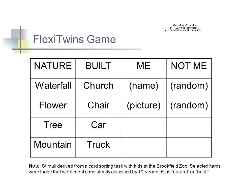 FlexiTwins Game NATUREBUILTMENOT ME WaterfallChurch(name)(random) FlowerChair(picture)(random) TreeCar MountainTruck Note: Stimuli derived from a card