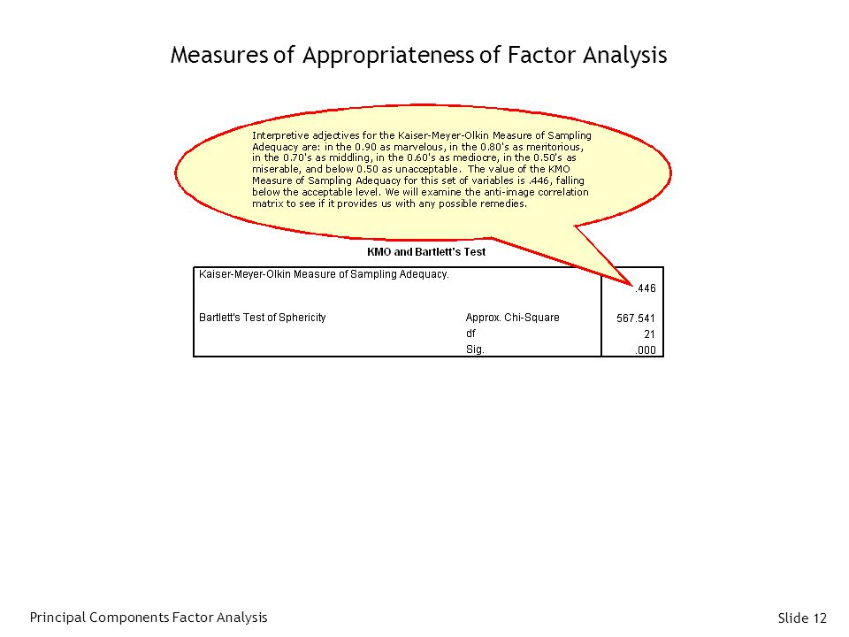 Slide 12 Measures of Appropriateness of Factor Analysis Principal Components Factor Analysis